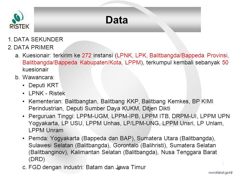 Data 1.DATA SEKUNDER 2.DATA PRIMER a.Kuesionair: terkirim ke 272 instansi (LPNK, LPK, Balitbangda/Bappeda Provinsi, Balitbangda/Bappeda Kabupaten/Kota