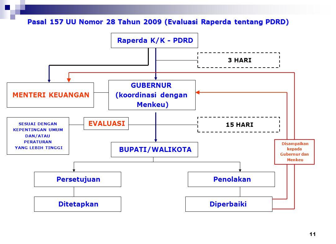 PASAL 186 UU Nomor 32 Tahun 2004 (Evaluasi RAPERDA tentang APBD) RANPERDA K/K-APBD GUBERNUR 3 hari 15 hari Tidak sesuai dgnkptgn. umum & per-UU-an yan