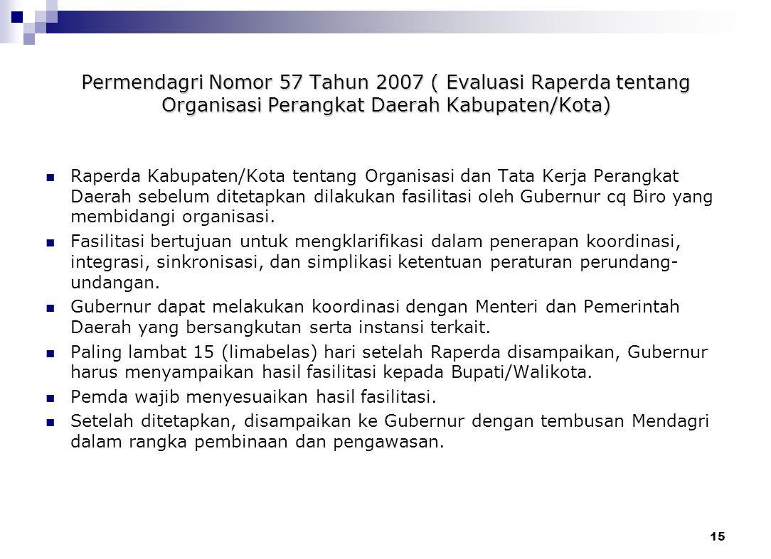 14 EVALUASI RAPERDA KABUPATEN/KOTA (RTRW) (Pasal 20 s/d 22) PELAKSANAAN EVALUASI (Gubernur berkoordinasi dengan BKPRD Provinsi) RAPERDA RTR KABUPATEN/