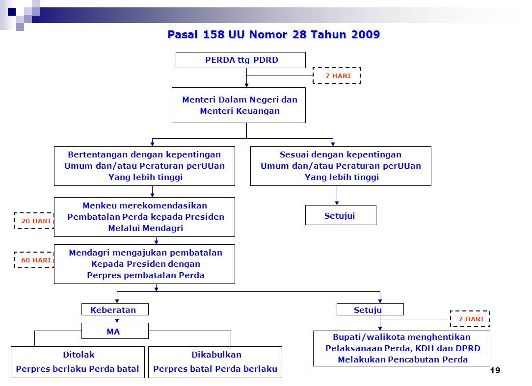 18 Permendagri Nomor 53 Tahun 2007 Perda + Per. KDH GUBERNUR (tembusan Menteri Dalam Negeri) 7 HARI Berita acara Tim Klarifikasi (SKPD Terkait) Kep. G