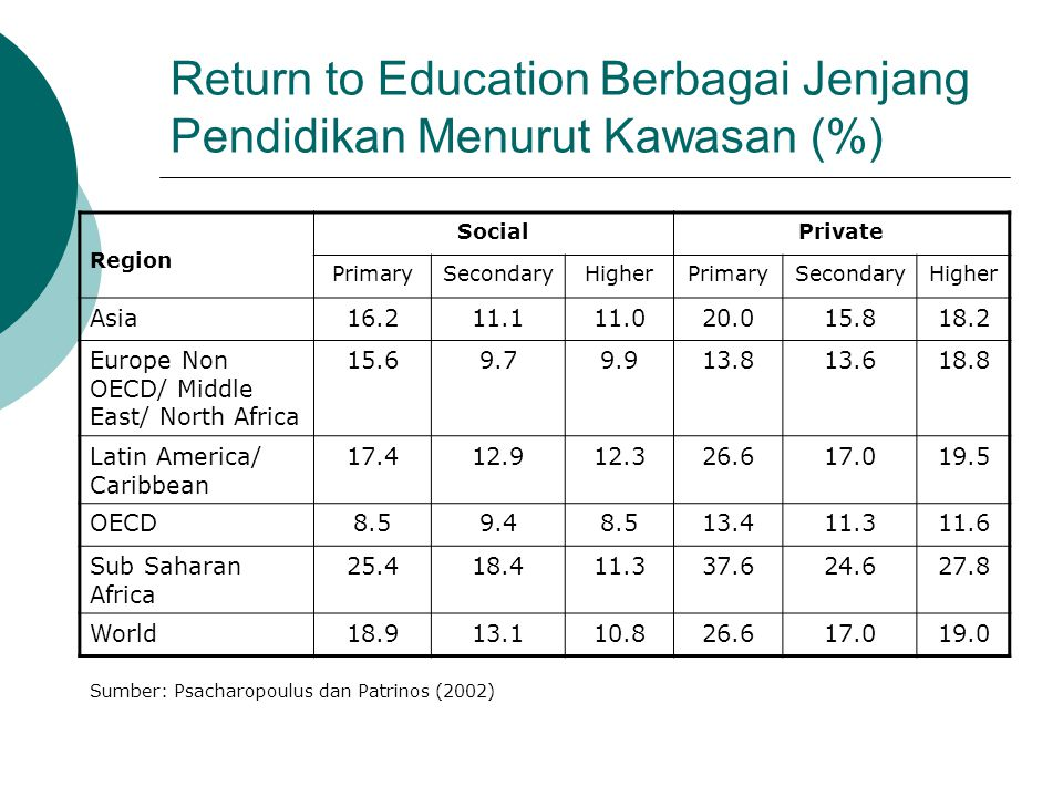 Return to Education Berbagai Jenjang Pendidikan Menurut Kawasan (%) Region SocialPrivate PrimarySecondaryHigherPrimarySecondaryHigher Asia16.211.111.0