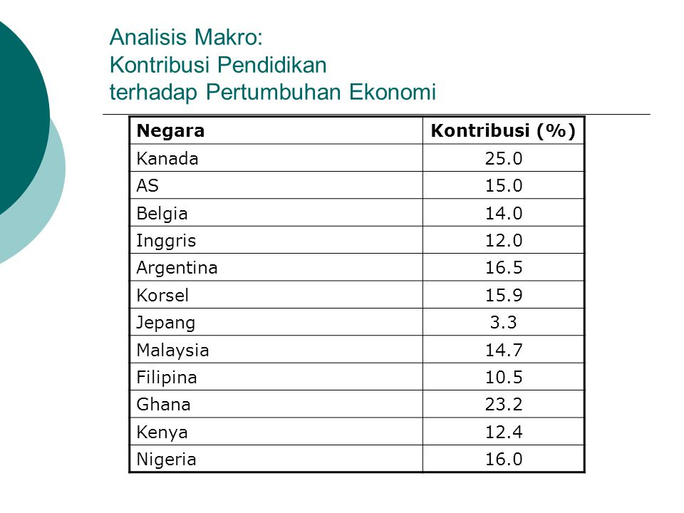 Analisis Makro: Kontribusi Pendidikan terhadap Pertumbuhan Ekonomi NegaraKontribusi (%) Kanada25.0 AS15.0 Belgia14.0 Inggris12.0 Argentina16.5 Korsel1