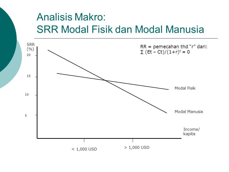Analisis Makro: SRR Modal Fisik dan Modal Manusia SRR (%) Income/ kapita 20 15 10 5 Modal Fisik Modal Manusia > 1,000 USD < 1,000 USD RR = pemecahan t