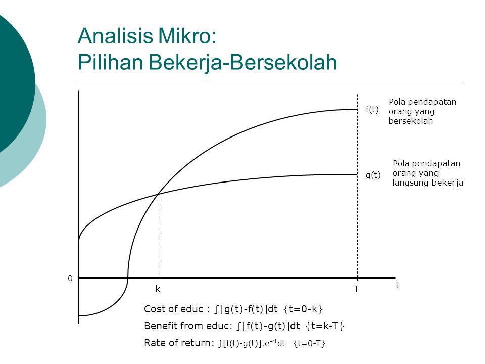 Analisis Mikro: Pilihan Bekerja-Bersekolah Tk t 0 f(t) g(t) Cost of educ : ∫[g(t)-f(t)]dt {t=0-k} Benefit from educ: ∫[f(t)-g(t)]dt {t=k-T} Rate of re