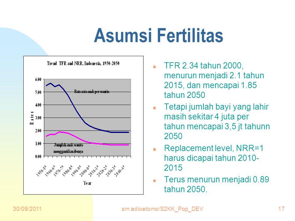 30/09/2011sm adioetomo/S2KK_Pop_DEV17 Asumsi Fertilitas n TFR 2.34 tahun 2000, menurun menjadi 2.1 tahun 2015, dan mencapai 1.85 tahun 2050 n Tetapi jumlah bayi yang lahir masih sekitar 4 juta per tahun mencapai 3,5 jt tahunn 2050 n Replacement level, NRR=1 harus dicapai tahun 2010- 2015 n Terus menurun menjadi 0.89 tahun 2050.