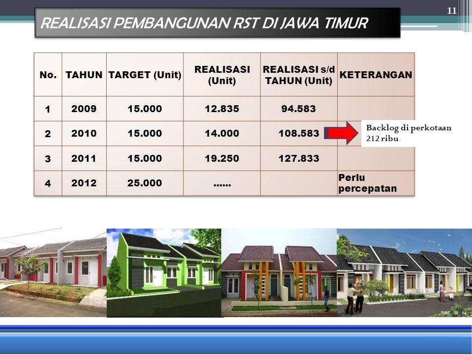 REALISASI PEMBANGUNAN RST DI JAWA TIMUR 11 Backlog di perkotaan 212 ribu