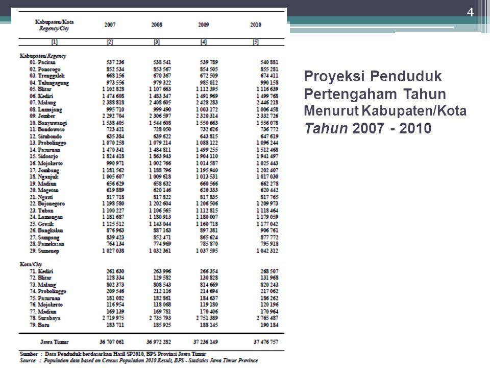 Proyeksi Penduduk Pertengaham Tahun Menurut Kabupaten/Kota Tahun 2007 - 2010 4