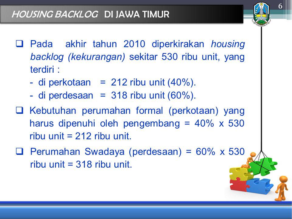 HOUSING BACKLOG DI JAWA TIMUR  Pada akhir tahun 2010 diperkirakan housing backlog (kekurangan) sekitar 530 ribu unit, yang terdiri : -di perkotaan = 212 ribu unit (40%).