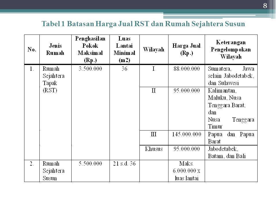 8 Tabel 1 Batasan Harga Jual RST dan Rumah Sejahtera Susun