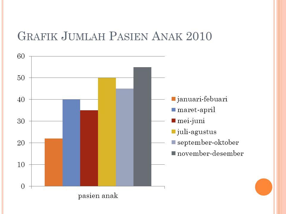 G RAFIK J UMLAH P ASIEN A NAK 2010
