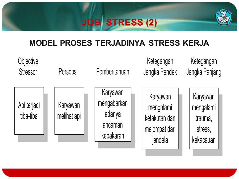 JOB STRESS (2) MODEL PROSES TERJADINYA STRESS KERJA
