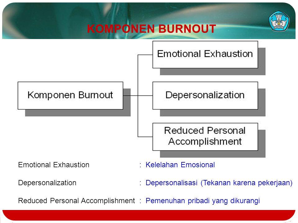 KOMPONEN BURNOUT Emotional Exhaustion : Kelelahan Emosional Depersonalization : Depersonalisasi (Tekanan karena pekerjaan) Reduced Personal Accomplish