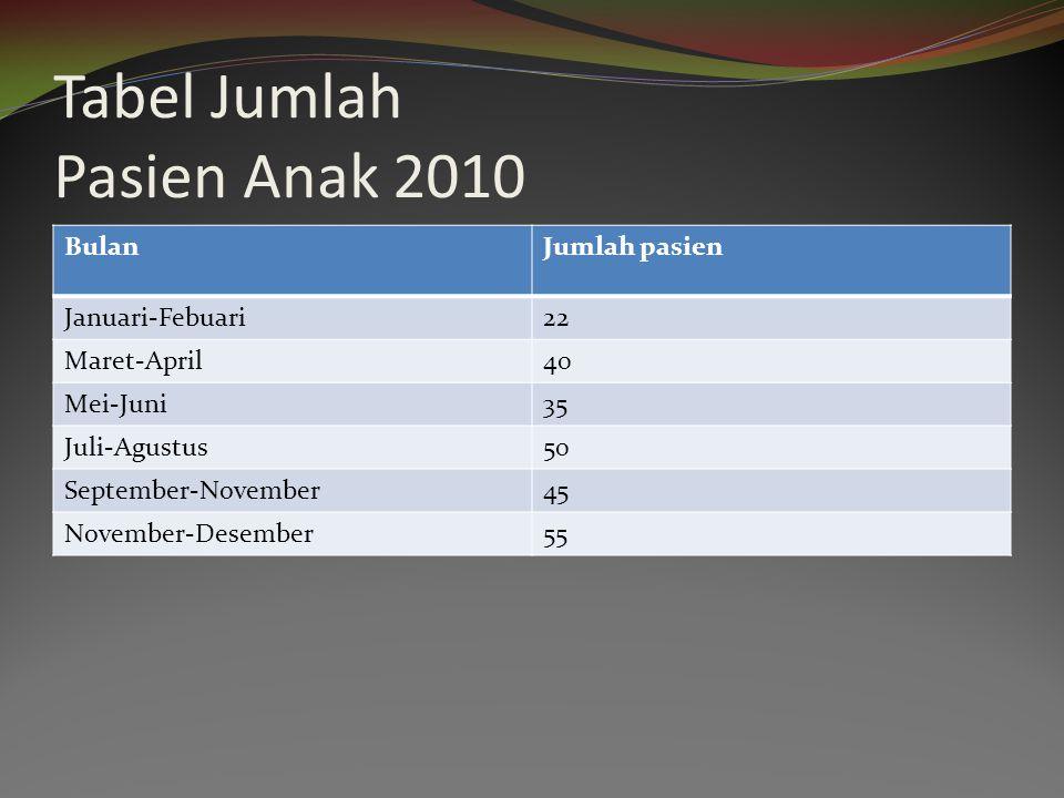 Tabel Jumlah Pasien Anak 2010 BulanJumlah pasien Januari-Febuari22 Maret-April40 Mei-Juni35 Juli-Agustus50 September-November45 November-Desember55