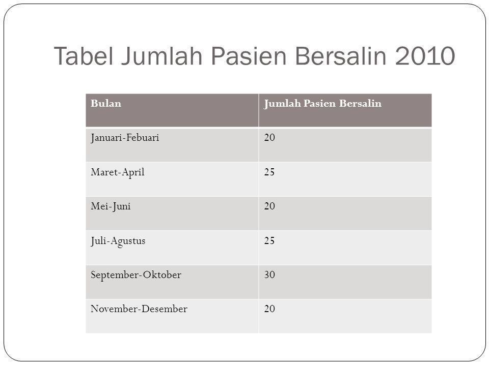 Tabel Jumlah Pasien Bersalin 2010 BulanJumlah Pasien Bersalin Januari-Febuari20 Maret-April25 Mei-Juni20 Juli-Agustus25 September-Oktober30 November-Desember20