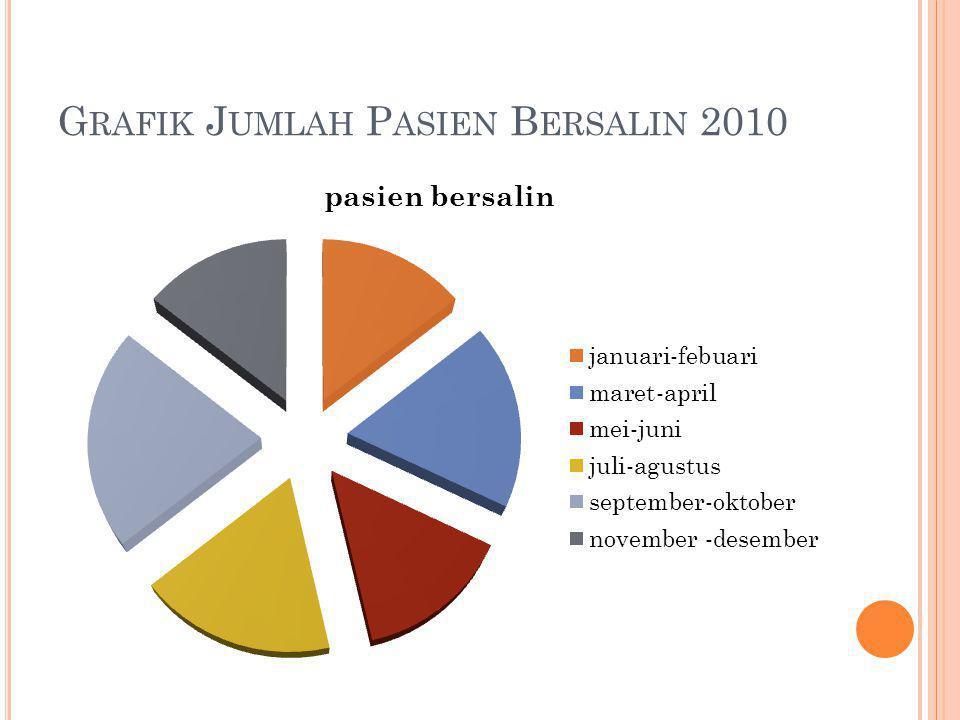 G RAFIK J UMLAH P ASIEN B ERSALIN 2010