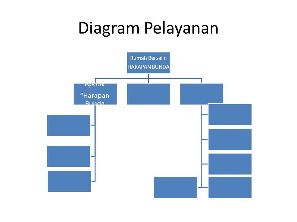 Diagram Pelayanan Rumah Bersalin HARAPAN BUNDA Apotik Harapan Bunda