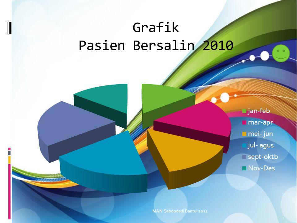 Grafik Pasien Bersalin 2010 MAN Sabdodadi Bantul 2011 7