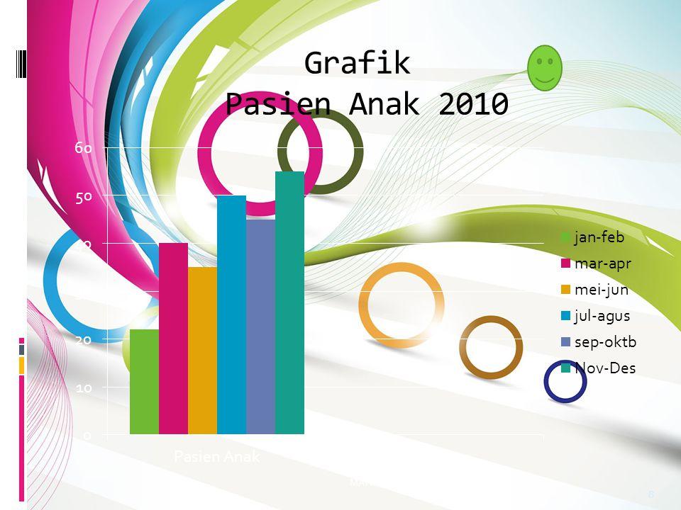 Grafik Pasien Anak 2010 MAN Sabdodadi Bantul 2011 8