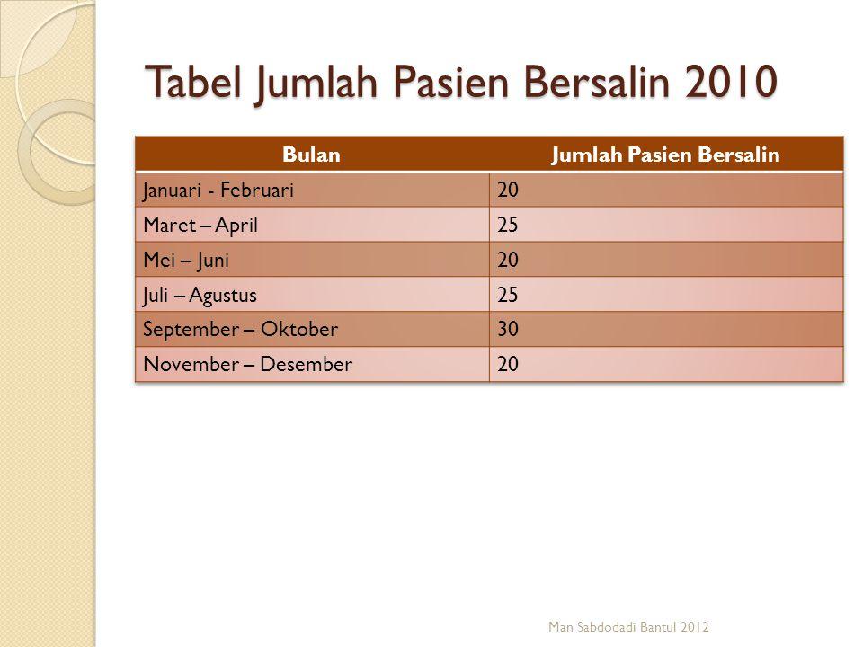 Tabel Jumlah Pasien Bersalin 2010 Man Sabdodadi Bantul 2012