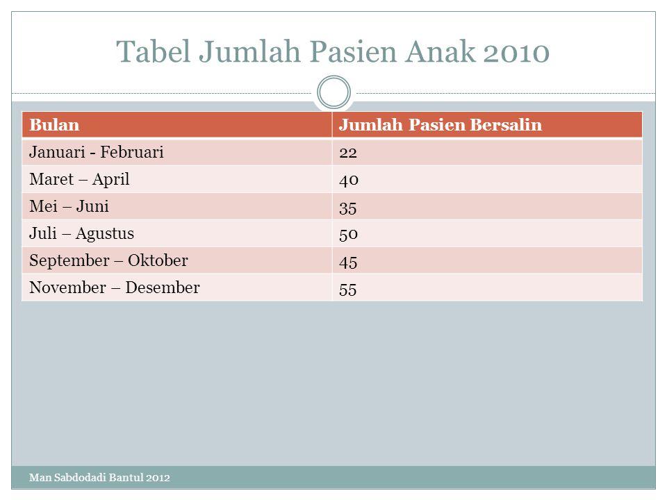 Tabel Jumlah Pasien Anak 2010 Man Sabdodadi Bantul 2012 BulanJumlah Pasien Bersalin Januari - Februari22 Maret – April40 Mei – Juni35 Juli – Agustus50