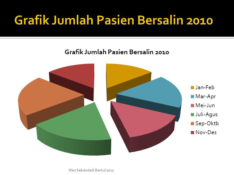 Man Sabdodadi Bantul 2012