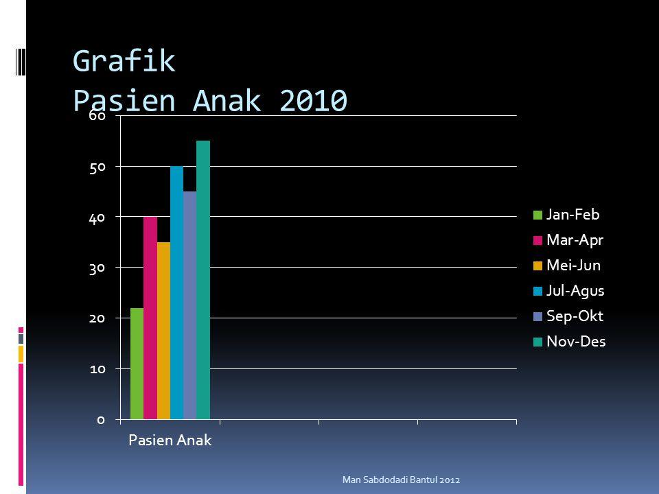 Grafik Pasien Anak 2010 Man Sabdodadi Bantul 2012