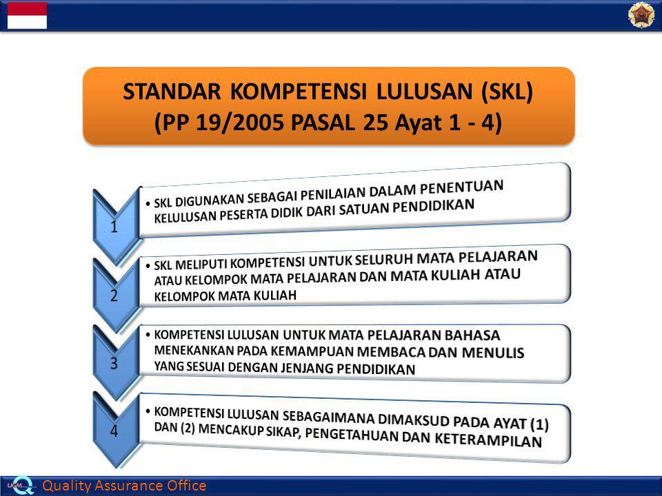 Quality Assurance Office STANDAR KOMPETENSI LULUSAN (SKL) (PP 19/2005 PASAL 25 Ayat 1 - 4)