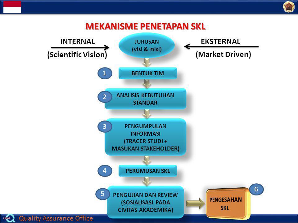 Quality Assurance Office JURUSAN (visi & misi) JURUSAN (visi & misi) ANALISIS KEBUTUHAN STANDAR PENGUMPULAN INFORMASI (TRACER STUDI + MASUKAN STAKEHOL