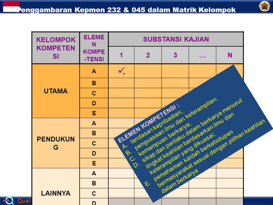 Quality Assurance Office KELOMPOK KOMPETEN SI ELEME N KOMPE -TENSI SUBSTANSI KAJIAN 123…N UTAMA A. B C D E PENDUKUN G A B C D E LAINNYA A B C D E Peng