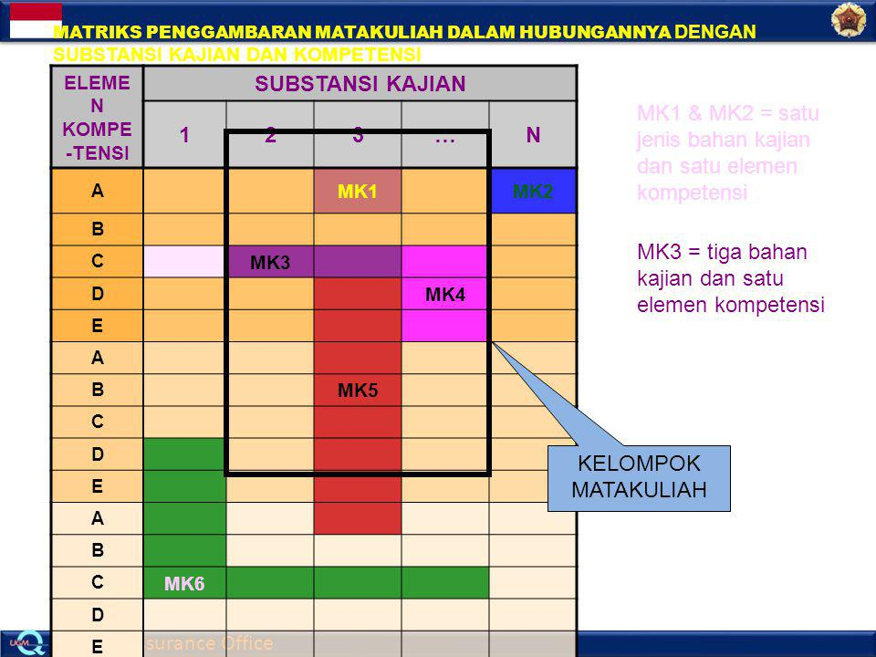 Quality Assurance Office ELEME N KOMPE -TENSI SUBSTANSI KAJIAN 123…N A MK1MK2 B C MK3 D MK4 E A B MK5 C D E A B C MK6 D E MATRIKS PENGGAMBARAN MATAKUL