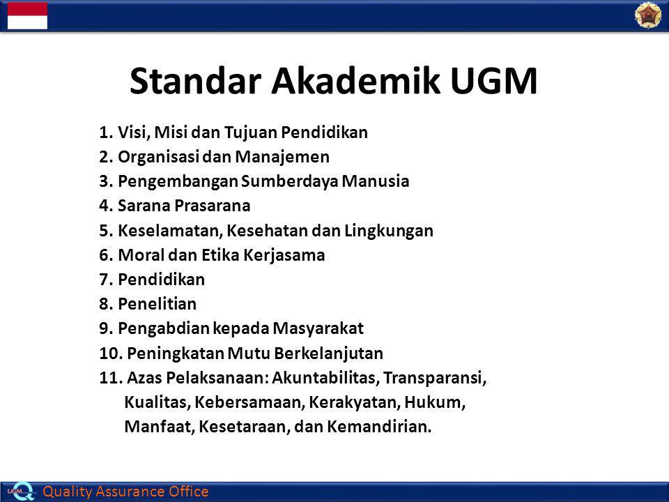 Quality Assurance Office Standar Akademik UGM 1. Visi, Misi dan Tujuan Pendidikan 2. Organisasi dan Manajemen 3. Pengembangan Sumberdaya Manusia 4. Sa