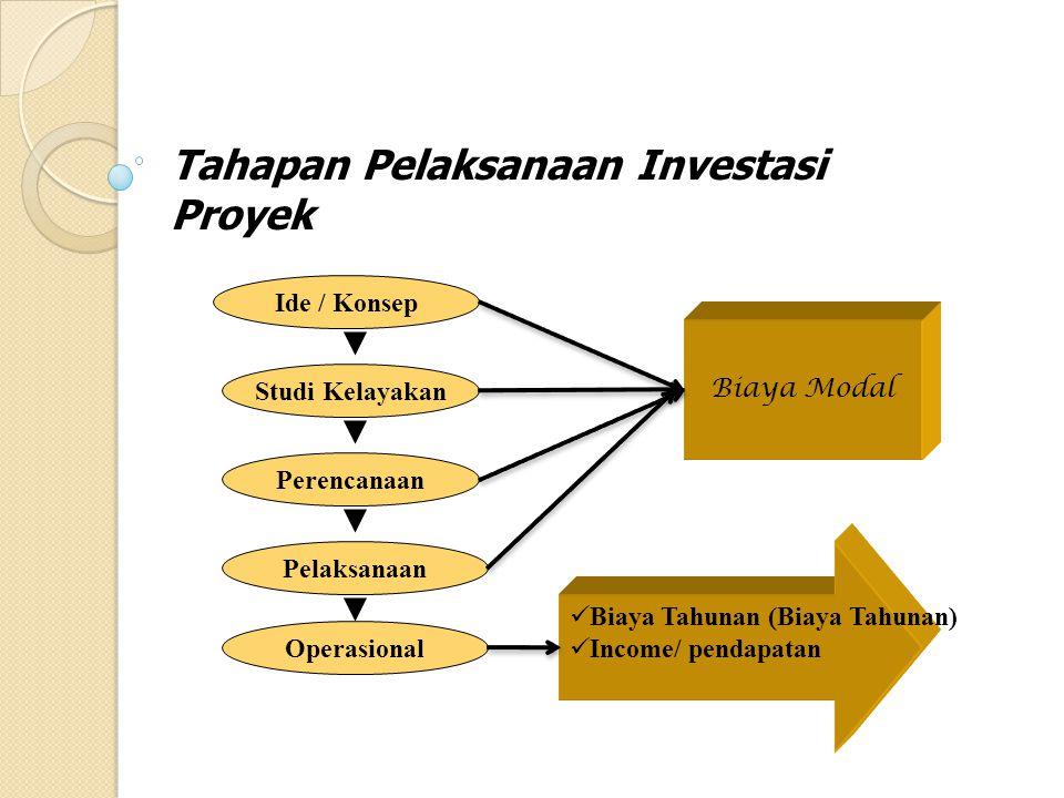 CASH FLOW INVESTASI Investasi Modal / Nilai Sisa Aliran Biaya Masuk / (Income/Pendapatan) Pengeluaran:maintanance cost, operation cost (MC & OC) Secara umum kegiatan investasi akan menghasilkan aliran komponen-komponen biaya / aliran biaya (cash flow) sbb : Semua Biaya inilah yang akan dianalisis u/ menghasilkan keputusan layak/tidak layak suatu proyek untuk dilaksanakan Cash Out Cash In