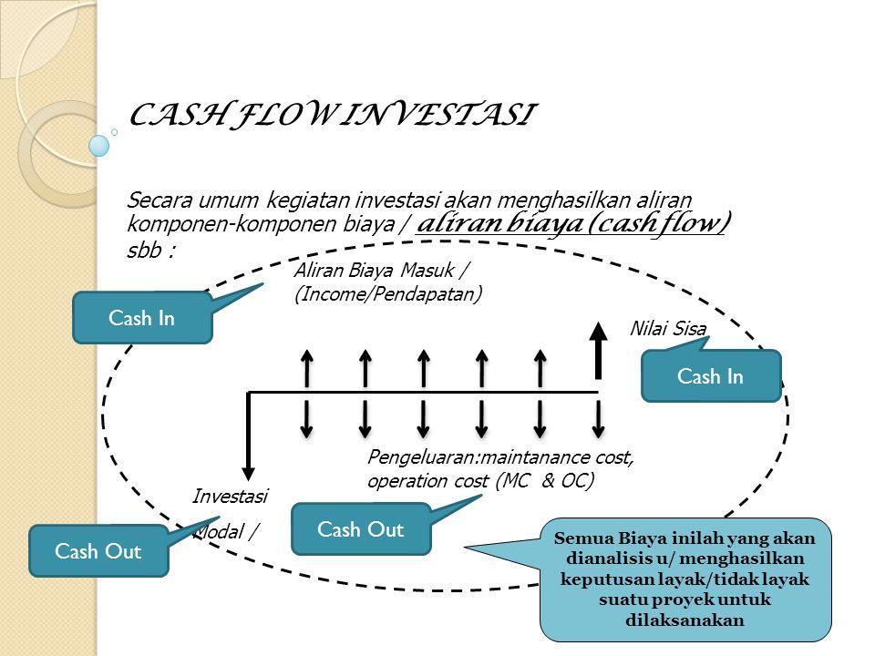 Biaya Modal = Biaya Ide + Biaya Desain + Biaya Pelaksanaan Pendapatan (Income) / tahun Biaya Tahunan : maintanance operation Depresiasi IdeDesain Pelaksanaan Biaya Tahunan = Biaya Pemeliharaan + Biaya Operasional Operasional Arus Cash Flow Biaya Modal Biaya Tahunan