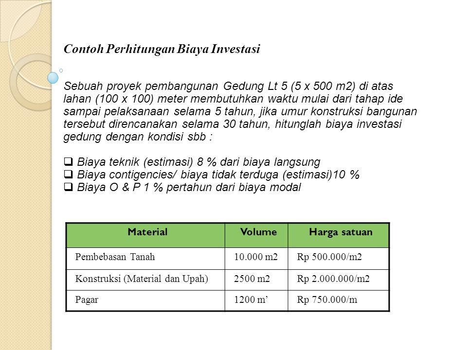 Penyelesaian MaterialVolumeHarga satuanHarga Pekerjaan Pembebasan Tanah10.000 m2Rp 500.000/m2Rp 5.000.000.000,00 Konstruksi (Material dan Upah)2500 m2Rp 2.000.000/m2Rp 5.000.000.000,00 Pagar1200 m'Rp 750.000/mRp 900.000.000,00 Total Biaya langsung (A)Rp10.900.000.000,00  Biaya langsung BIAYA MODAL