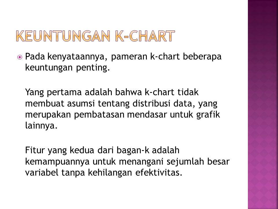  Menurut definisi, k-chart memberikan volume tertutup batas minimum bola di sekitar data proses di-kontrol.