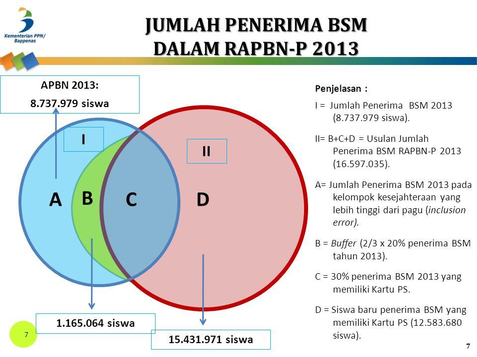 Penjelasan : I = Jumlah Penerima BSM 2013 (8.737.979 siswa).