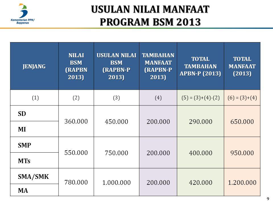 USULAN NILAI MANFAAT PROGRAM BSM 2013 JENJANGNILAIBSM (RAPBN 2013) USULAN NILAI BSM (RAPBN-P 2013) TAMBAHAN MANFAAT (RAPBN-P 2013) TOTAL TAMBAHAN APBN-P (2013) TOTAL MANFAAT (2013) (1)(2)(3)(4)(5) = (3)+(4)-(2)(6) = (3)+(4) SD 360.000450.000200.000290.000650.000 MI SMP 550.000750.000200.000400.000950.000 MTs SMA/SMK 780.0001.000.000200.000420.0001.200.000 MA 9