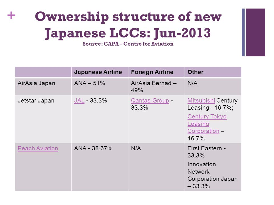 + Ownership structure of new Japanese LCCs: Jun-2013 Source: CAPA – Centre for Aviation Japanese AirlineForeign AirlineOther AirAsia JapanANA – 51%Air