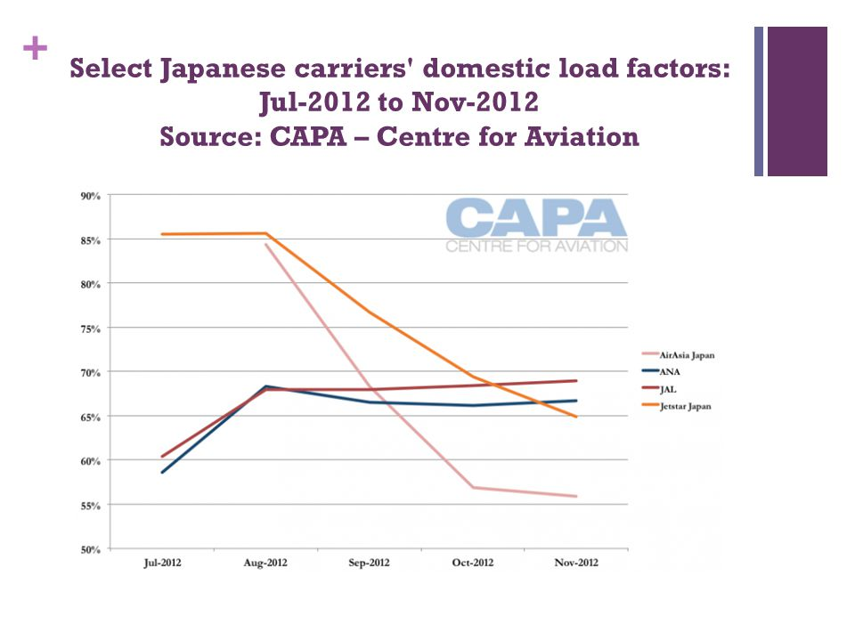 + Select Japanese carriers' domestic load factors: Jul-2012 to Nov-2012 Source: CAPA – Centre for Aviation