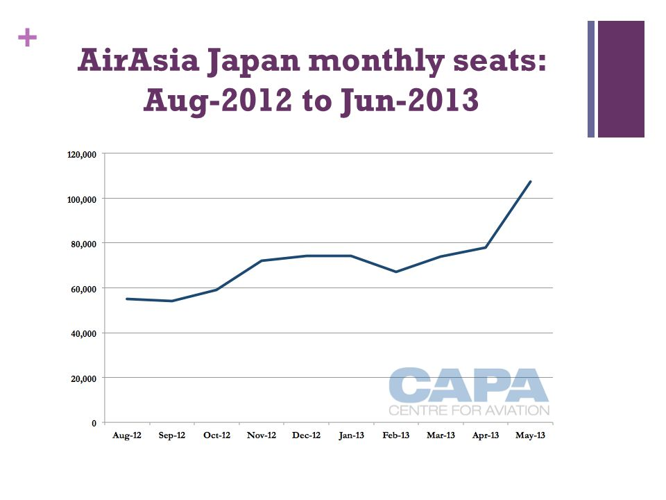 + AirAsia Japan monthly seats: Aug-2012 to Jun-2013