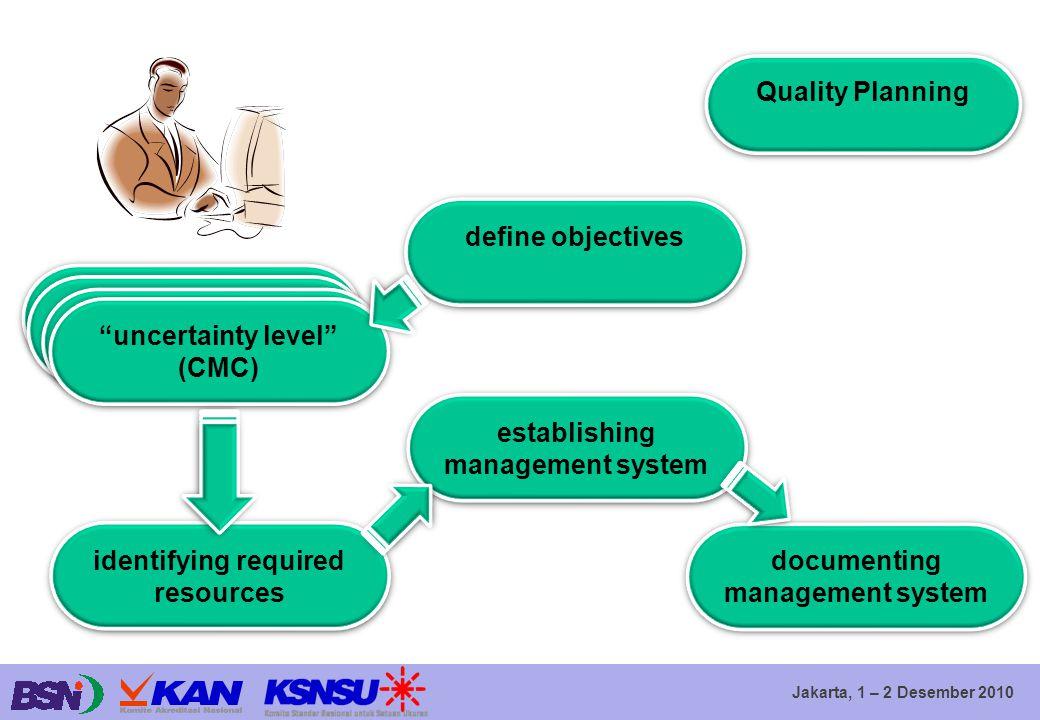 """Jakarta, 1 – 2 Desember 2010 Quality Planning define objectives """"uncertainty level"""" (CMC) """"uncertainty level"""" (CMC) identifying required resources est"""