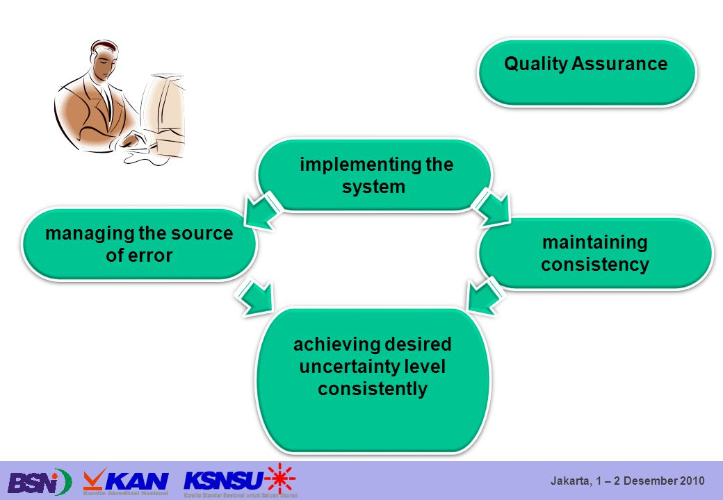 Jakarta, 1 – 2 Desember 2010 Quality Assurance implementing the system managing the source of error achieving desired uncertainty level consistently m