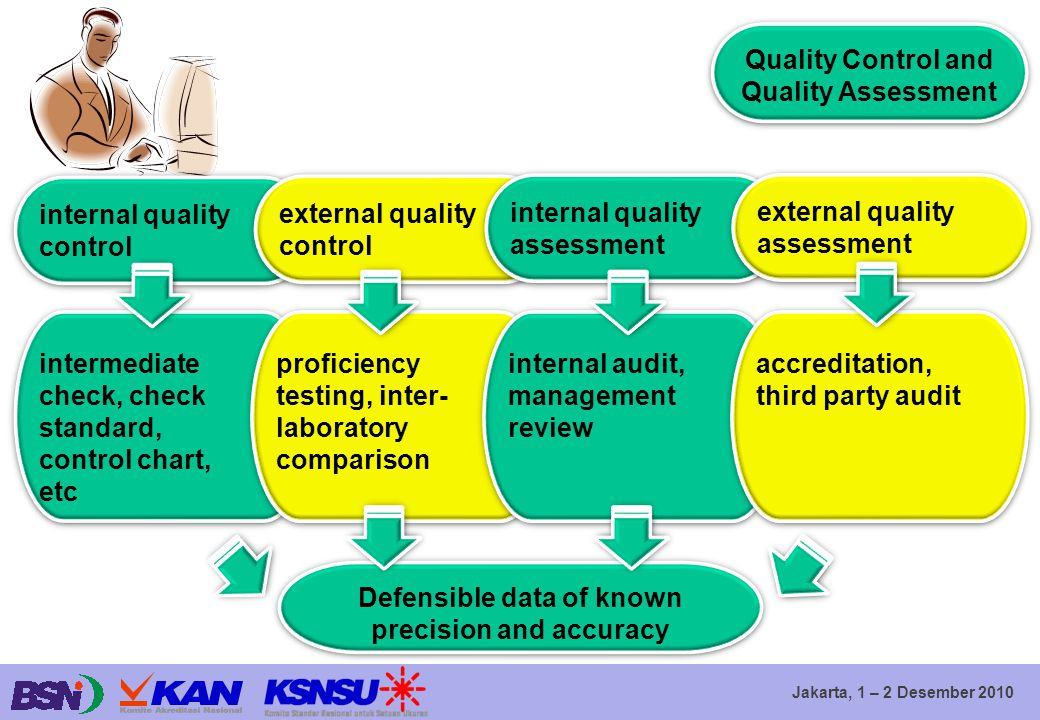Jakarta, 1 – 2 Desember 2010 Quality Control and Quality Assessment internal quality control external quality control internal quality assessment exte