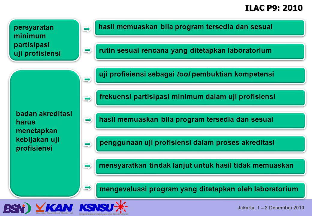 Jakarta, 1 – 2 Desember 2010 ILAC P9: 2010 hasil memuaskan bila program tersedia dan sesuai persyaratan minimum partisipasi uji profisiensi persyarata
