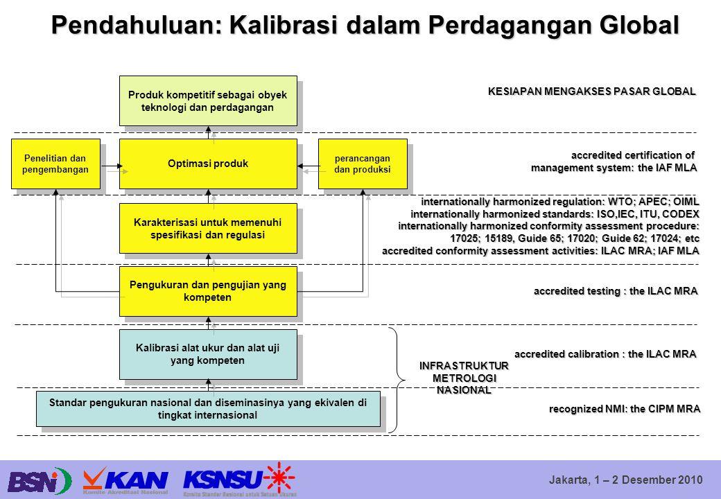 Jakarta, 1 – 2 Desember 2010 Pendahuluan: Kalibrasi dalam Perdagangan Global Produk kompetitif sebagai obyek teknologi dan perdagangan Optimasi produk