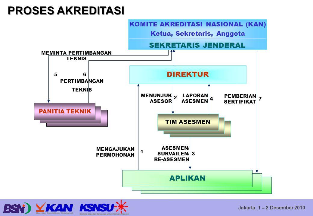Jakarta, 1 – 2 Desember 2010 PANITIA TEKNIK TIM ASESMEN APLIKAN MEMINTA PERTIMBANGAN TEKNIS 5 PERTIMBANGAN TEKNIS 6 MENGAJUKAN PERMOHONAN 1 ASESMEN/ S