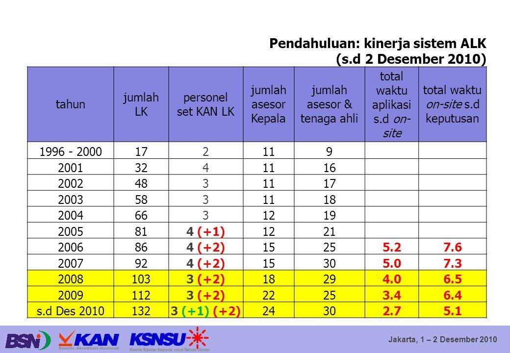 Jakarta, 1 – 2 Desember 2010 Pendahuluan: kinerja sistem ALK (s.d 2 Desember 2010) tahun jumlah LK personel set KAN LK jumlah asesor Kepala jumlah ase