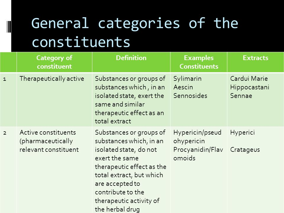 General categories of the constituents Category of constituent DefinitionExamples Constituents Extracts 1Therapeutically activeSubstances or groups of substances which, in an isolated state, exert the same and similar therapeutic effect as an total extract Sylimarin Aescin Sennosides Cardui Marie Hippocastani Sennae 2Active constituents (pharmaceutically relevant constituent Substances or groups of substances which, in an isolated state, do not exert the same therapeutic effect as the total extract, but which are accepted to contribute to the therapeutic activity of the herbal drug preparation Hypericin/pseud ohypericin Procyanidin/Flav omoids Hyperici Cratageus