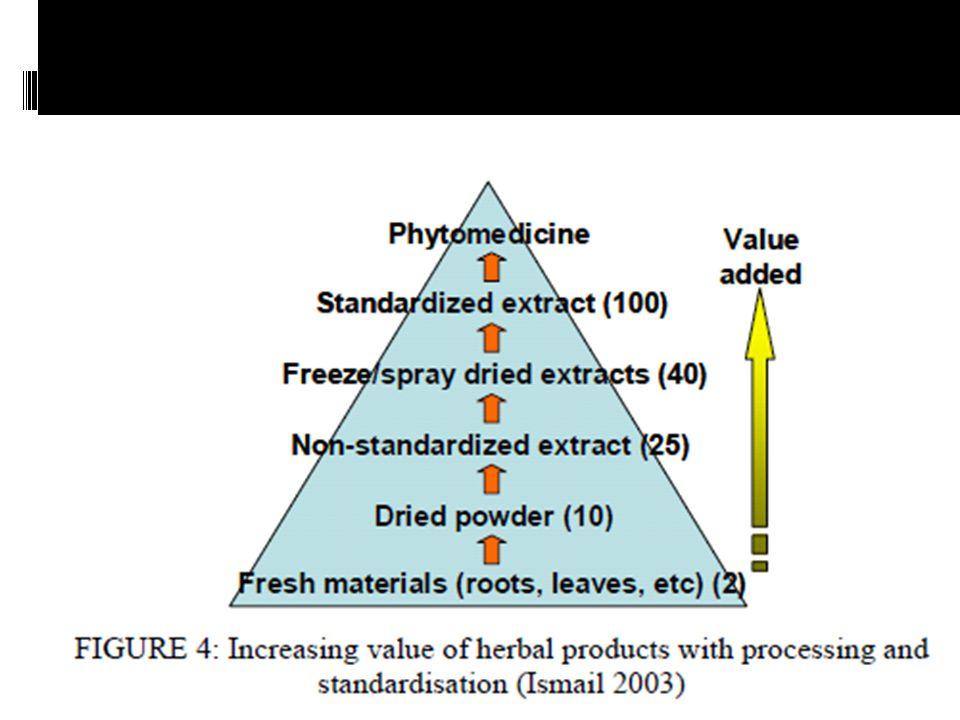 Kontaminasi Zat Asing Sampel mudah terkontaminasi bahan pasir, batu atau logam, kotoran binatang, serangga dan jamur  100-500 g sampel disebar pada kertas dan dibantu dengan kaca pembesar diambil bahan asing dan dihitung persentasi zat asing