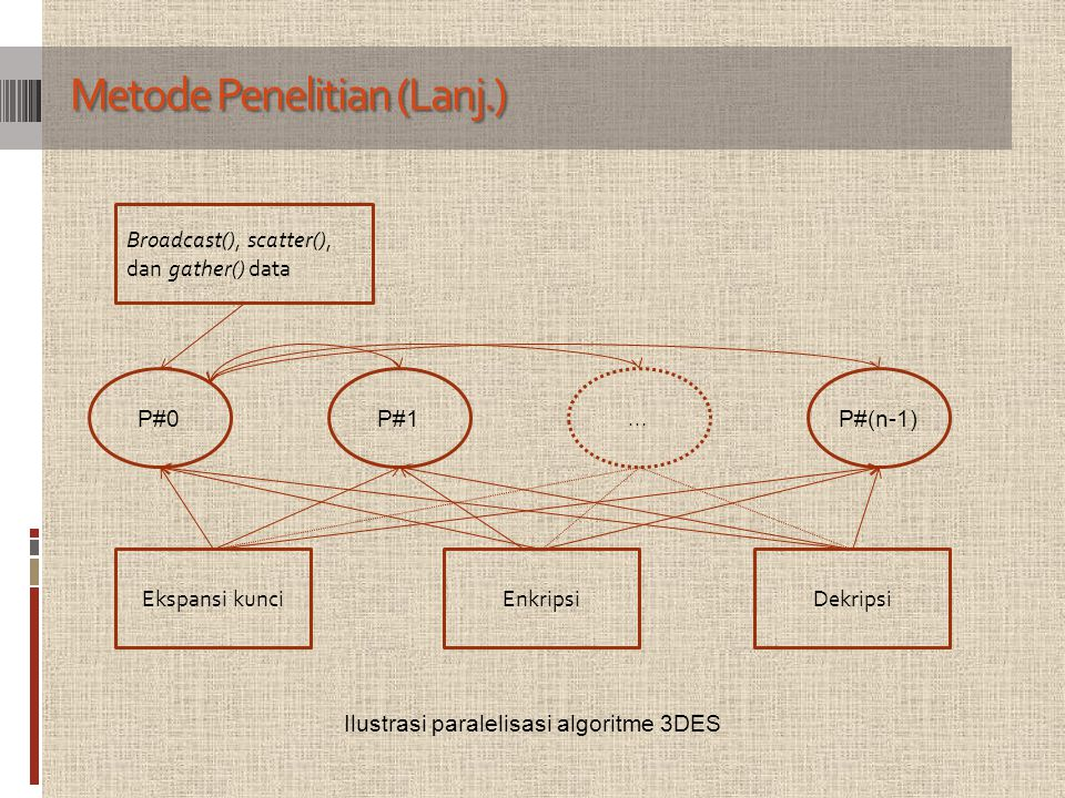 Metode Penelitian (Lanj.) Ilustrasi paralelisasi algoritme 3DES P#0P#1...